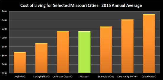 Bar graph illustrating the cost of living for selected Missouri cities, 2015 annual average