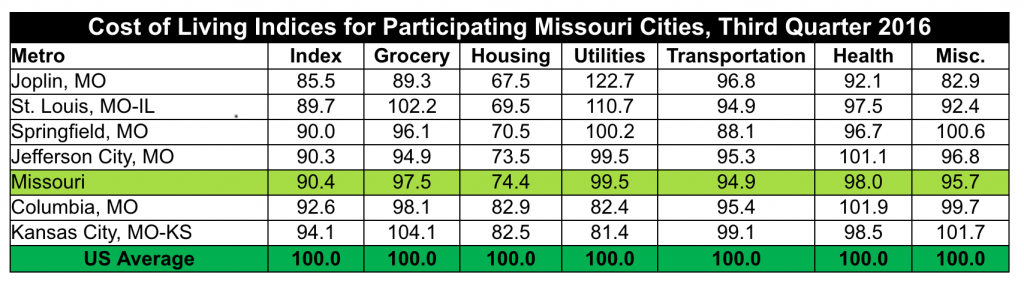 Chart indicating Cost of Living Indices for Participating Missouri Cities, third quarter 2016