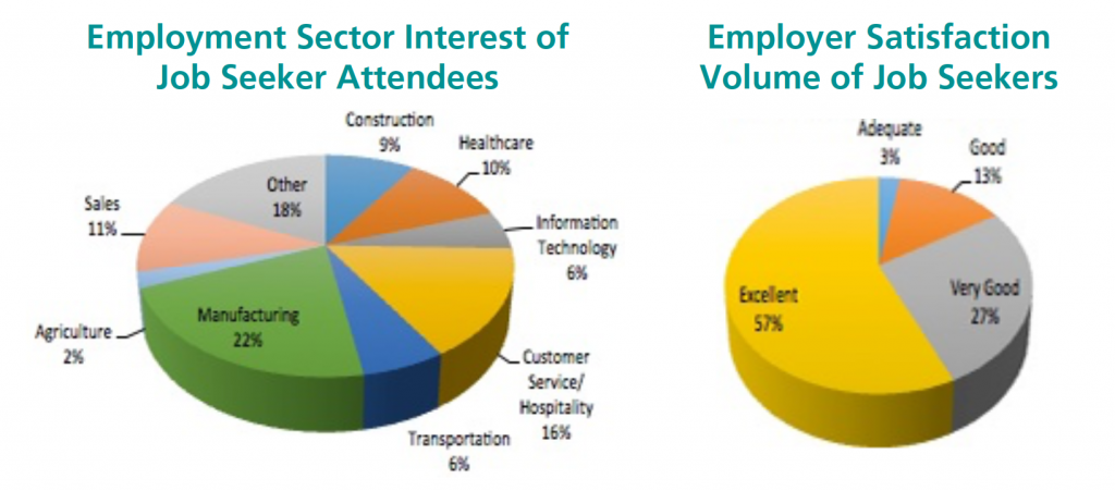 Pie charts indicating the Employment Sector Interest of Job Seeker Attendees and Employer Satisfaction Volume of Job Seekers