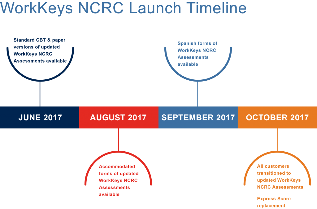 Graphic illustrating the Work Keys N.C.R.C. Launch Timeline 2017