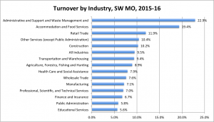 Bar graph showing Turnover by Industry 2015-16