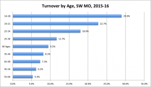 Chart indicating turnover by age 2015-16