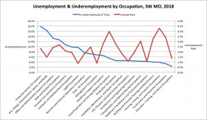 chart measuring unemployment and underemployment